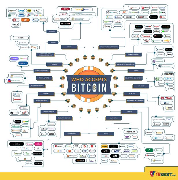 jan-22-2018-who-accepts-bitcoin-01-1